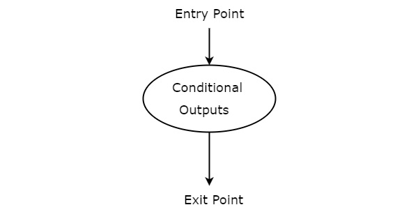 Conditional output box