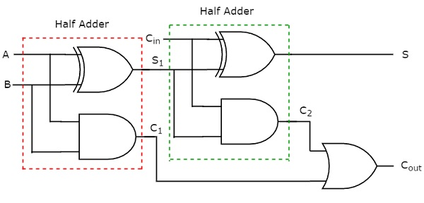 s  we can implement carry, cout using two 2-input and gates & one or  gate  the circuit diagram of full adder is shown in the following figure