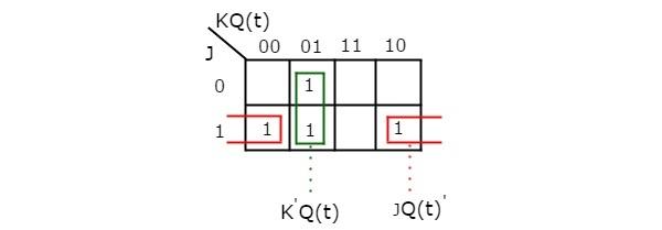digital circuits flip