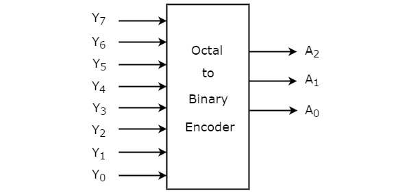 digital circuits encoders