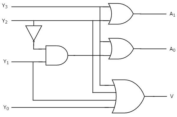 digital circuits encoders  logic diagram of 8 to 3 priority encoder #29