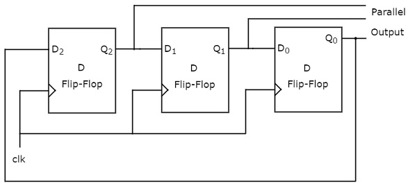 Digital circuits application of shift registers the 3 bit ring counter contains only a 3 bit sipo shift register the output of rightmost d flip flop is connected to serial input of left most d flip flop ccuart Choice Image