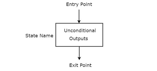 Digital Circuits - Algorithmic State Machines - Tutorialspoint