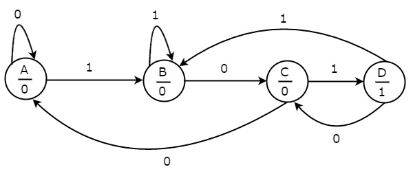 digital circuits finite state machines