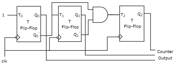 logic diagram of 3 bit synchronous counter