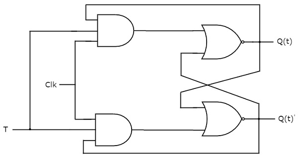 Digital Circuits Flip Flops D Flip Flop Counter T Flip Flop Pdf Adder Logic Diagram At IT-Energia.com