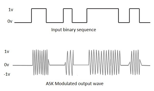 ASK Modulated Waveform