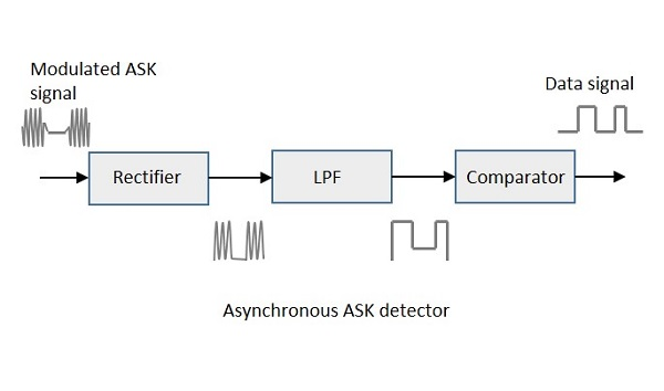 Asynchronous ASK Detector