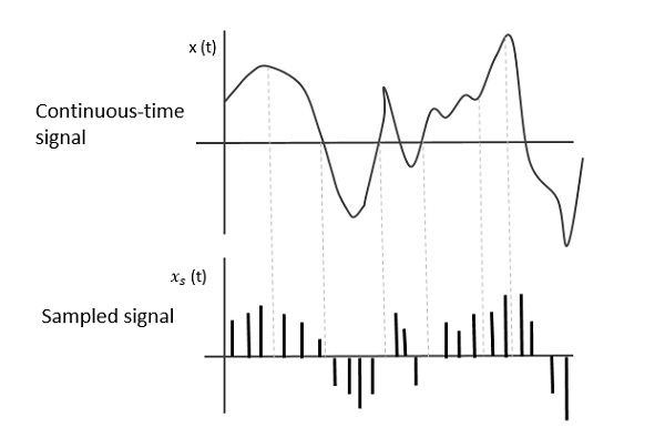 Continuous-Time and sampled Signal