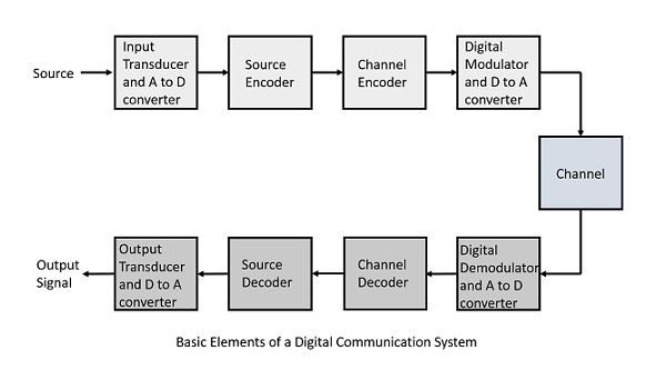 Digital communication quick guide elements of digital communication ccuart Choice Image