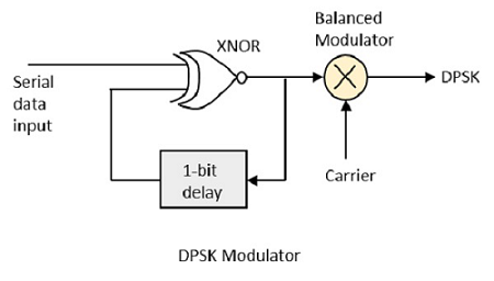 digital communication differential phase shift keying