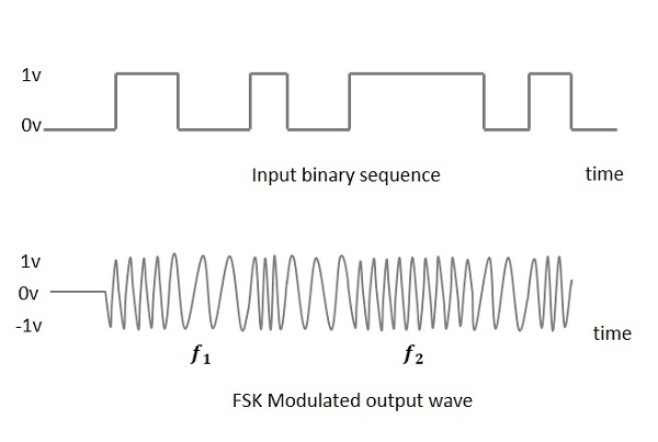 FSK Modulated Output Wave