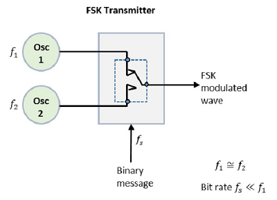 digital communication frequency shift keying  the two oscillators, producing a higher and a lower frequency signals, are connected to a switch along with an internal clock to avoid the abrupt phase