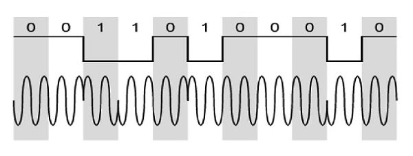 Model Waveform of DPSK