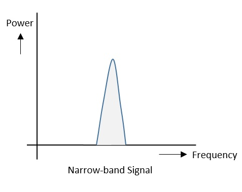 Narrow-band Signals