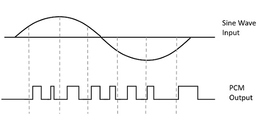 digital communication pulse code modulation