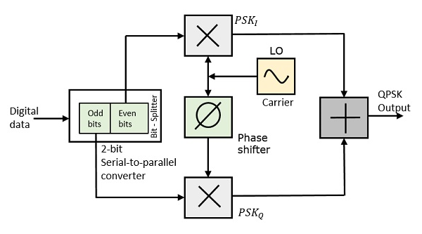 Circuit Diagram Of Og To Digital Converter | Digital Communication Quadrature Phase Shift Keying