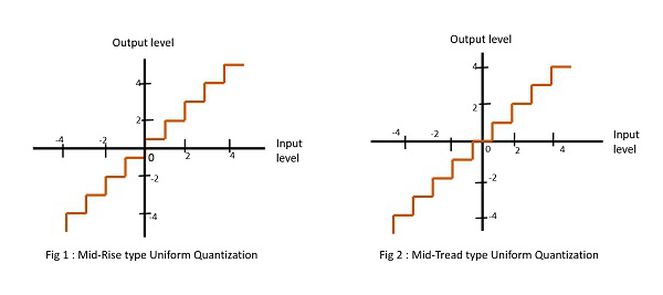 Quantization Types