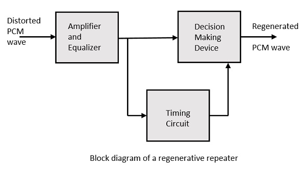 Regenerative Repeater