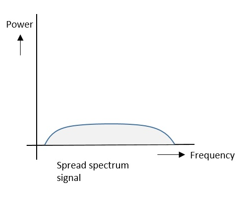Spread Spectrum Signals