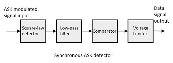 Synchronous ASK Detector