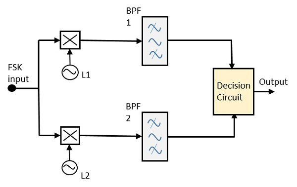 fsk demodulator