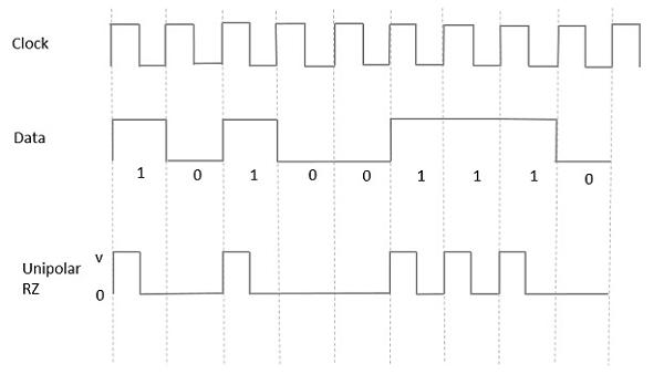 Digital communication quick guide unipolar return to zero rz ccuart Choice Image