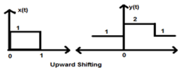 Amplitude Shifting Case1 Example