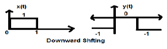 Amplitude Shifting Case2 Example