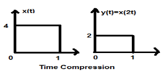 Time Compression Example
