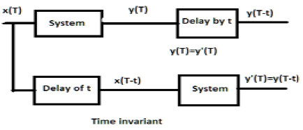 DSP  TimeInvariant Systems