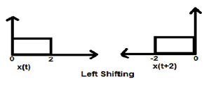 Time Shifting Case1 Example