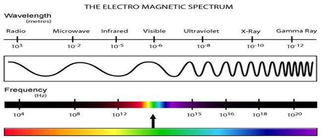 Simple Electromagnetic Spectrum