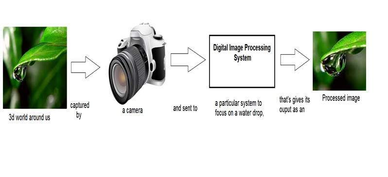 Digital Image Processing - Tutorialspoint