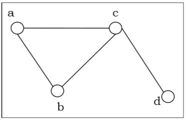 Graph & Graph Models