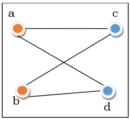 Graph & Graph Models - Tutorialspoint