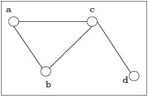 Edges And Vertices Of Graph