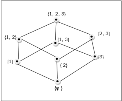Discrete mathematics group theory hasse diagram ccuart