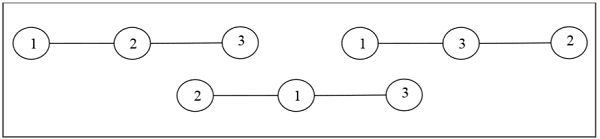 Three possible labeled tree with three vertices
