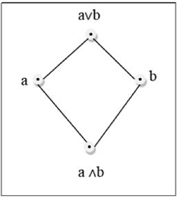 Discrete mathematics lattice of a poset relation mathematics.