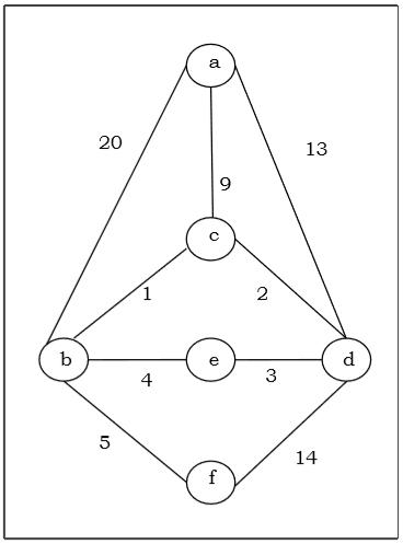 Discrete Mathematics - Spanning Trees - Tutorialspoint