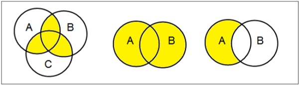 Discrete mathematics sets venn diagrams ccuart Image collections