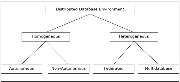 Beau Distributed Database Environments