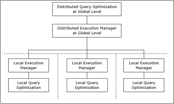 Distributed Query Processing Architecture