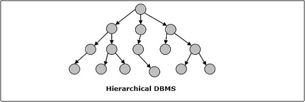 Hierarchical DBMS