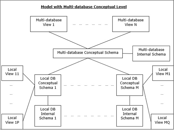 Distributed dbms database environments multi database conceptual level ccuart Gallery