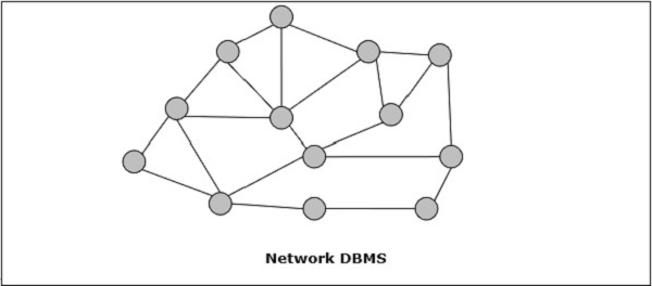 Distributed DBMS - Quick Guide - Tutorialspoint