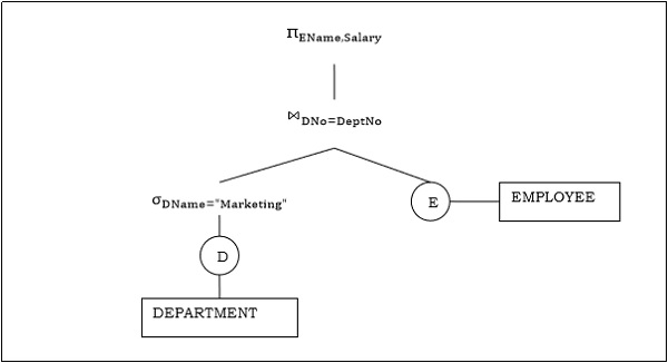 Query Optimization in Centralized Systems - Tutorialspoint