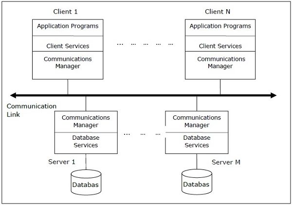 Distributed dbms database environments client server architecture for ddbms ccuart Gallery