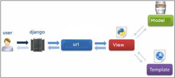 MVT Diagram of Django by TutorialPoints